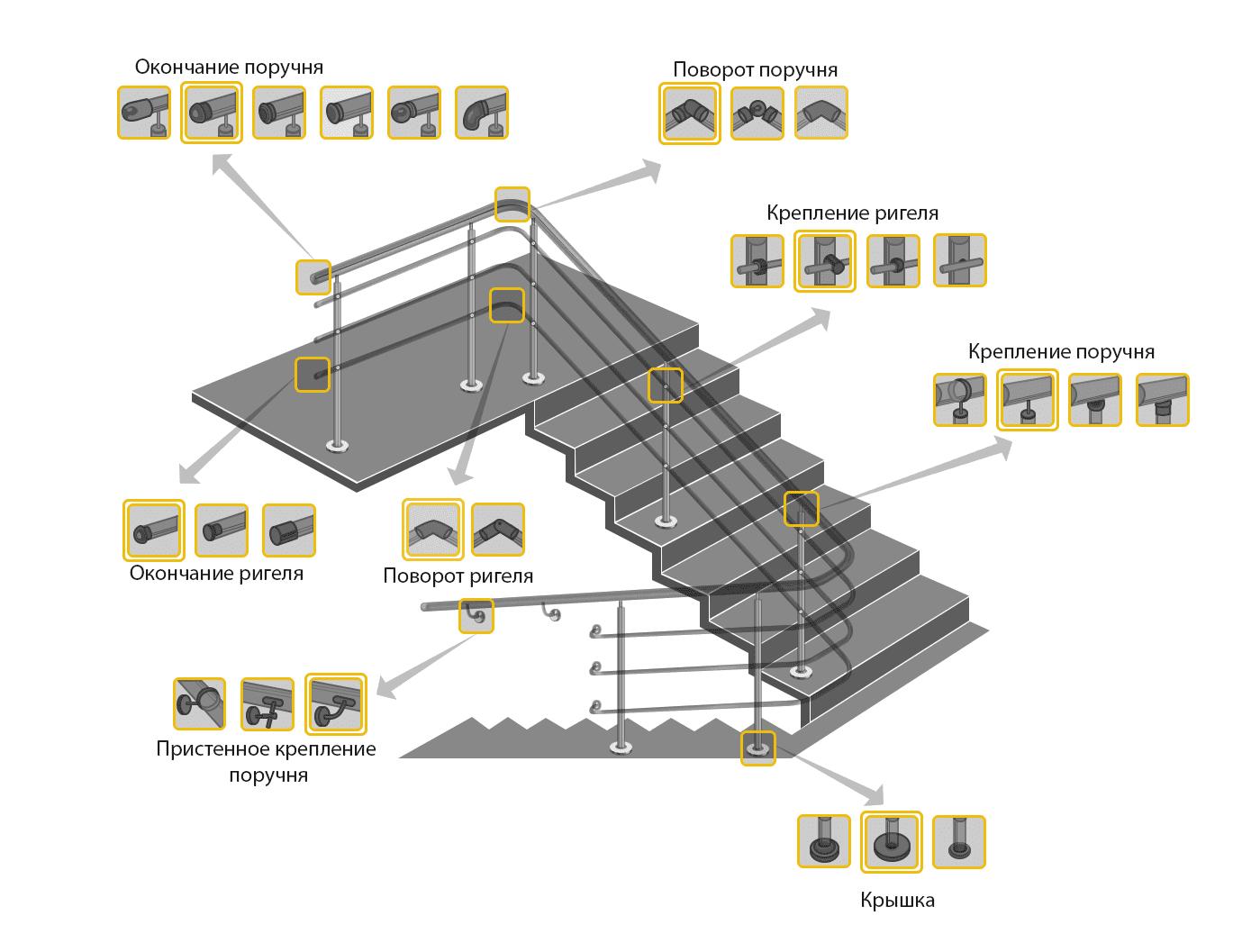 Названия основных элементов лестничных ограждений из нержавеющей стали