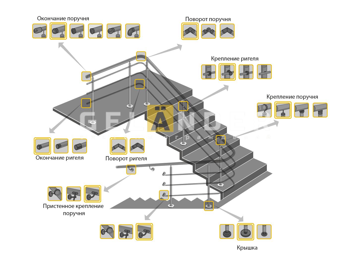 Виды лестничных и перильных ограждений ограждений лестниц промсервис